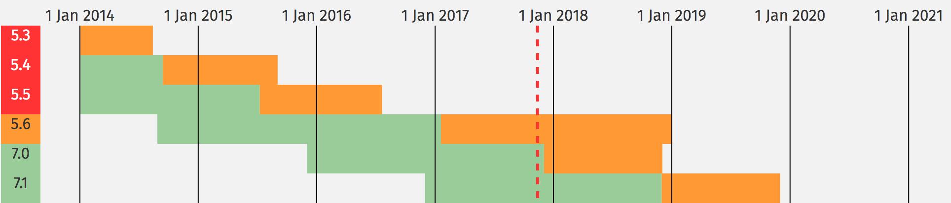 PHP 7.0 : fin du support actif, êtes-vous prêt ?